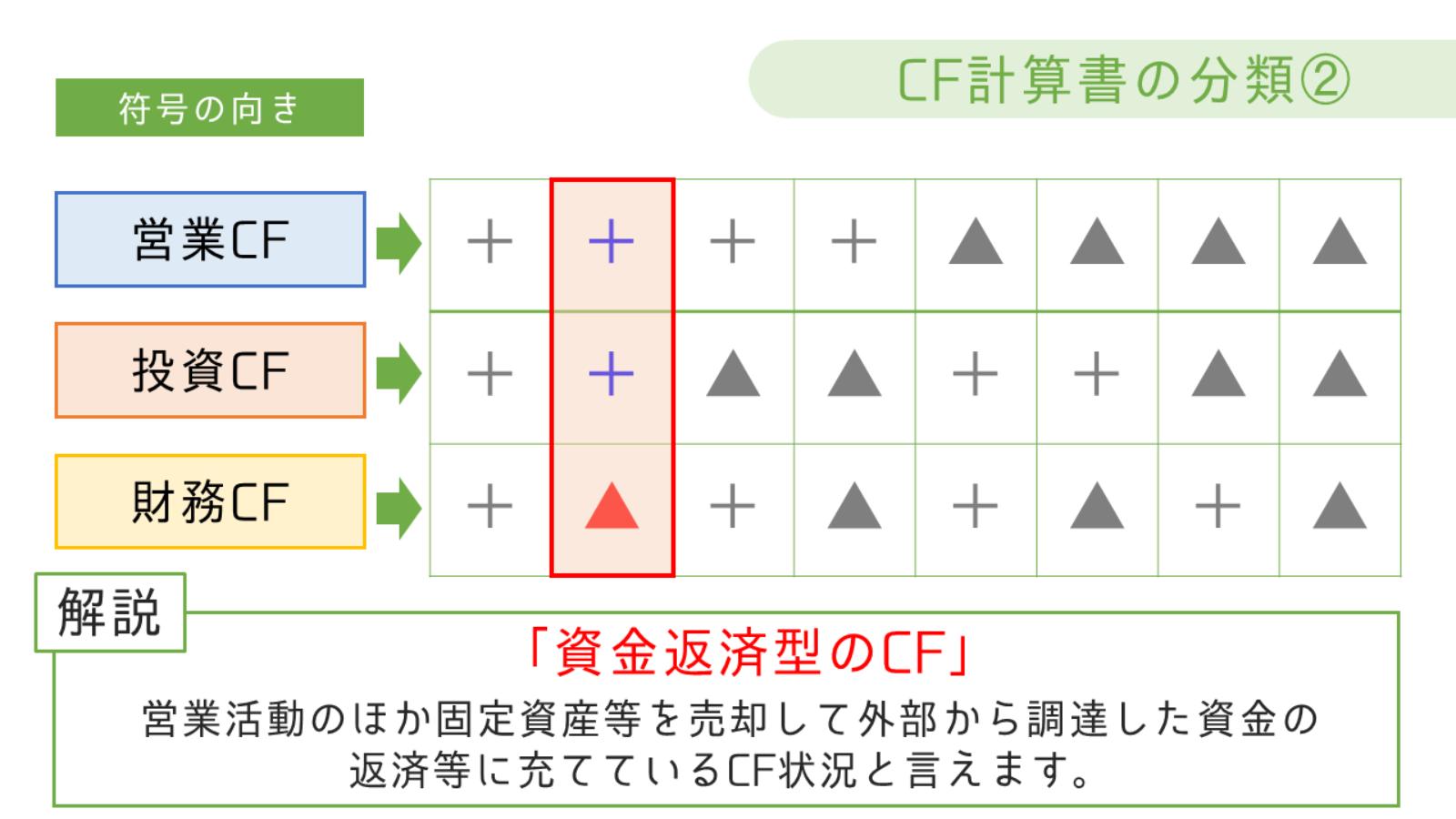 資金返済型のCF
