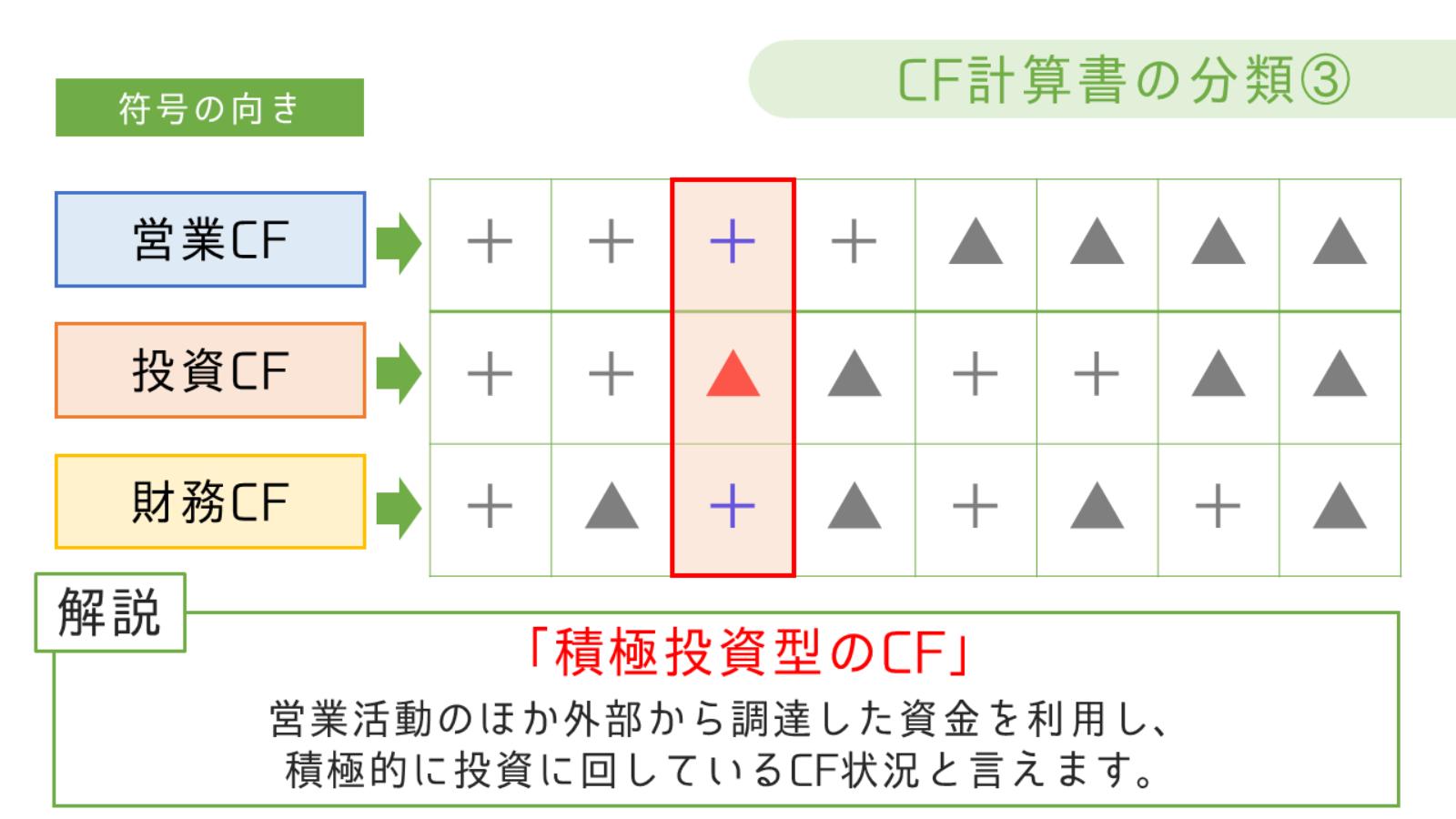積極投資型のCF