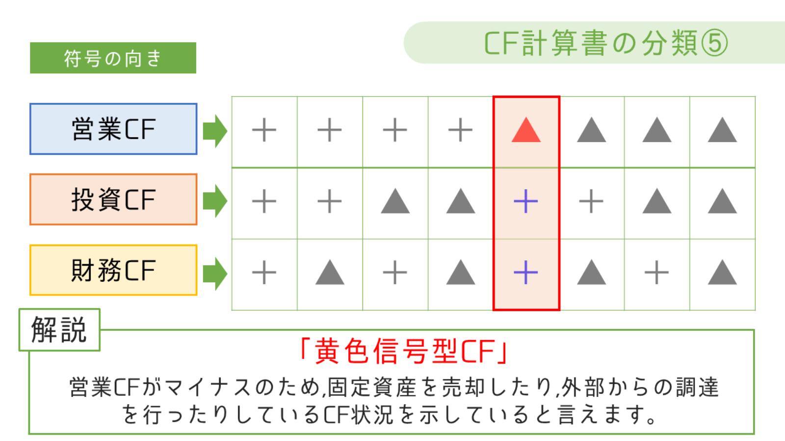 黄色信号型CF