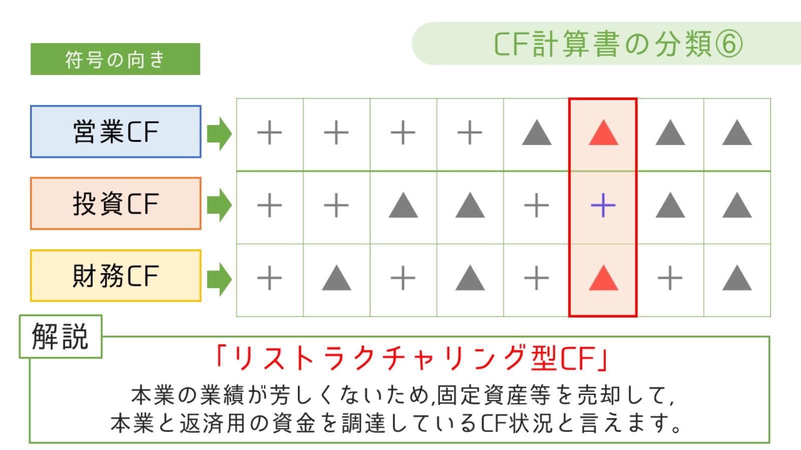 リストラクチャリング型CF