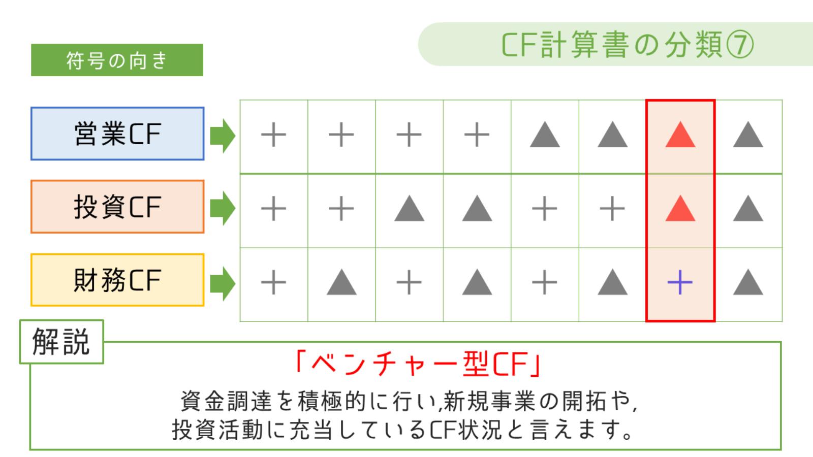 ベンチャー型CF