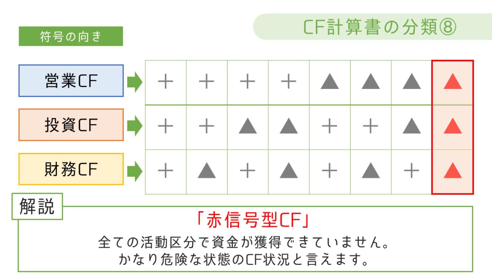 赤信号型CF